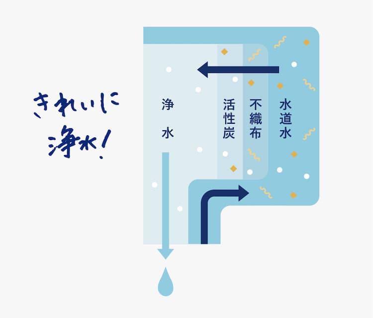 エブリィフレシャス・ミニの浄水フィルターのイメージ画像